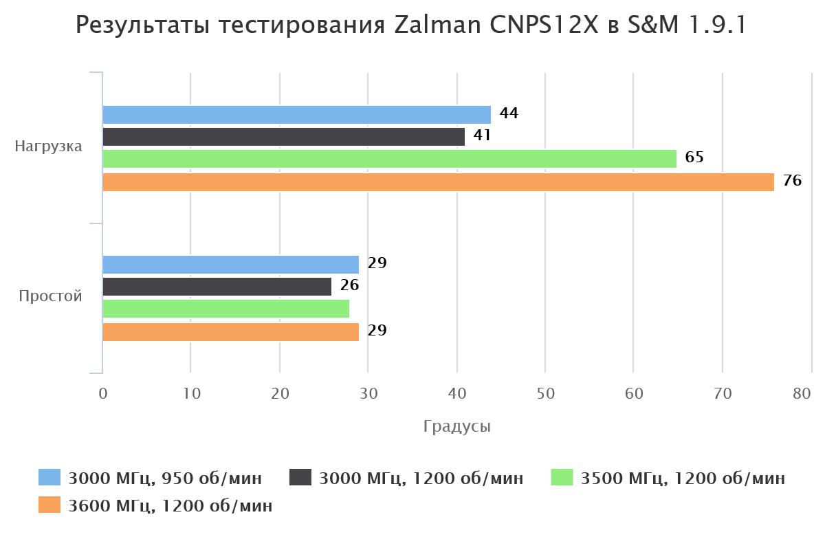 rezul-taty-testirovaniya-zalman-cnps12x-v-s-m-1-9-1-53924-1