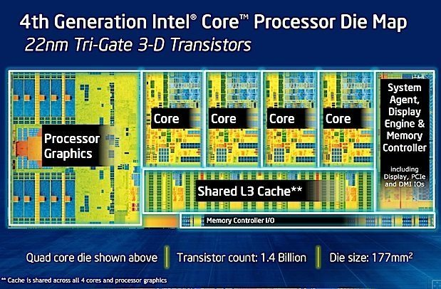 intel-haswell-die-map-1