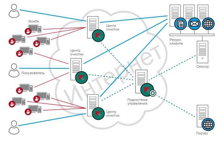 Как сделать ddos атаку на сервер