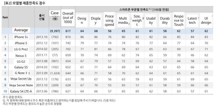 AvS.phone.model.rankings.2014