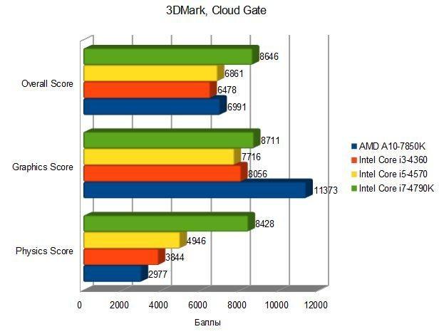 Купить Процессор Intel Core i76700K OEM в интернет