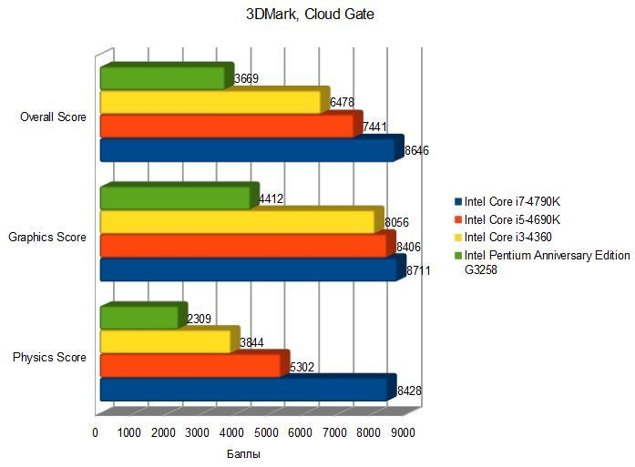 Intel Core i7 6700K тесты обзор характеристики цена