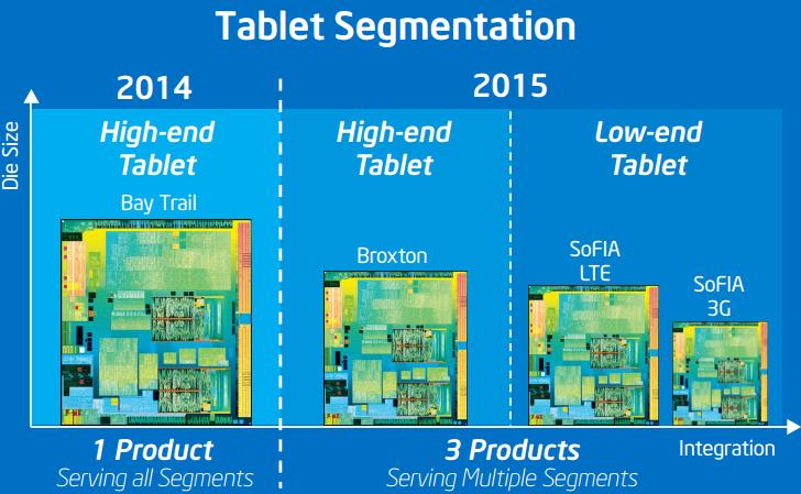 Intel-2015-mobile-Roadmap