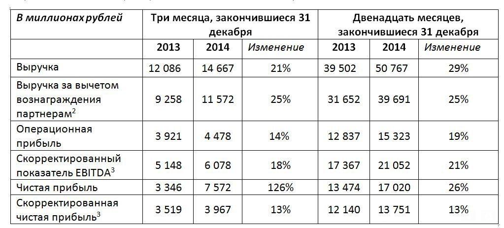 Экономические показатели компании яндекс 2015 2016