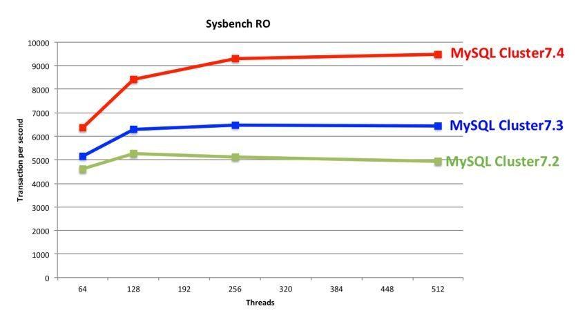 MySQL_Cluster_74_Read_Performance_gains