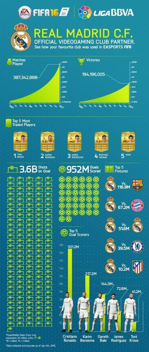 20150709_FIFA16_RealMadrid_Announce_INFOGRAPHIC