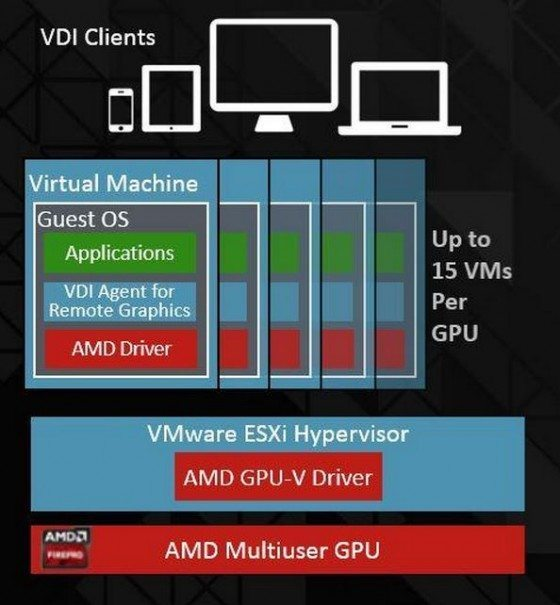 AMD-Virtual-machine-chart-e1441051351761