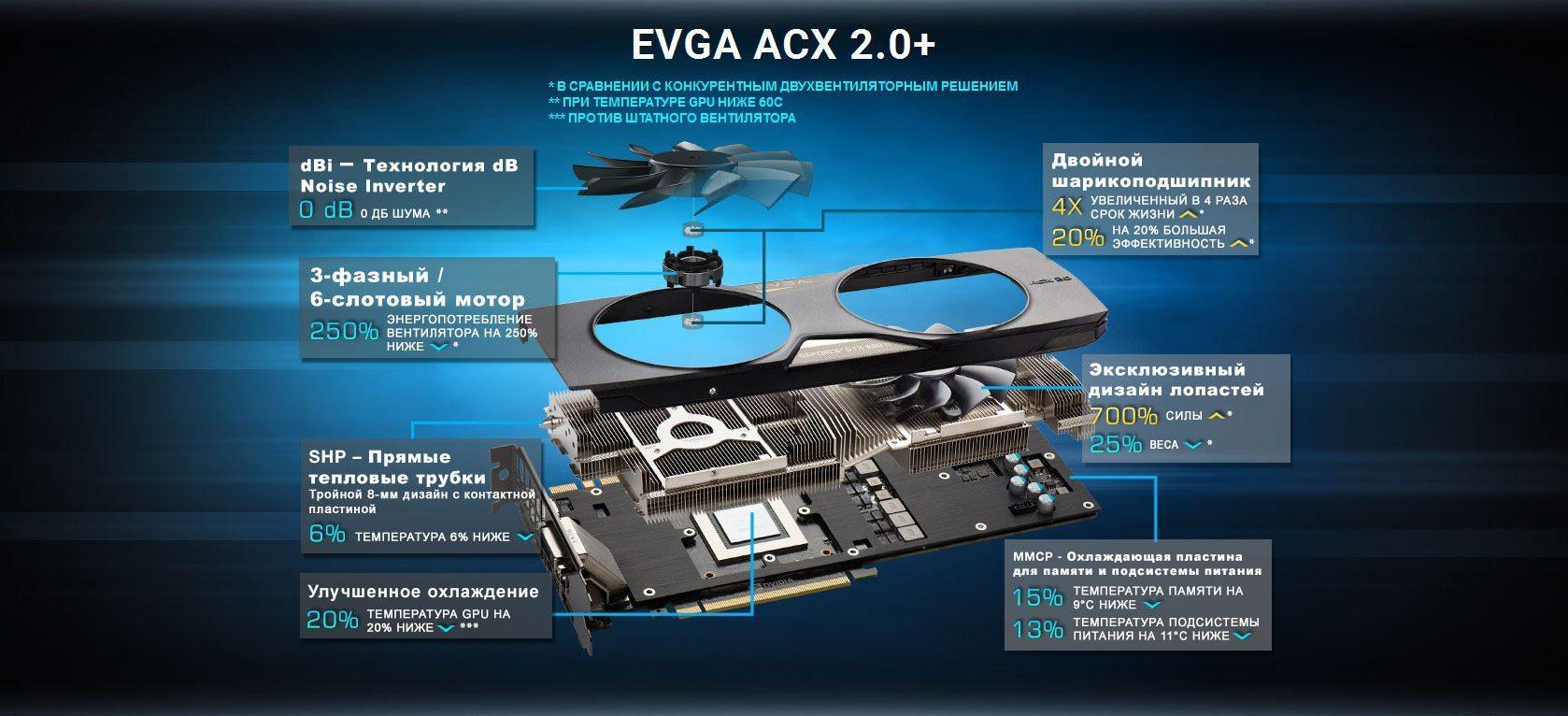 EVGA_ACX2-0_RU