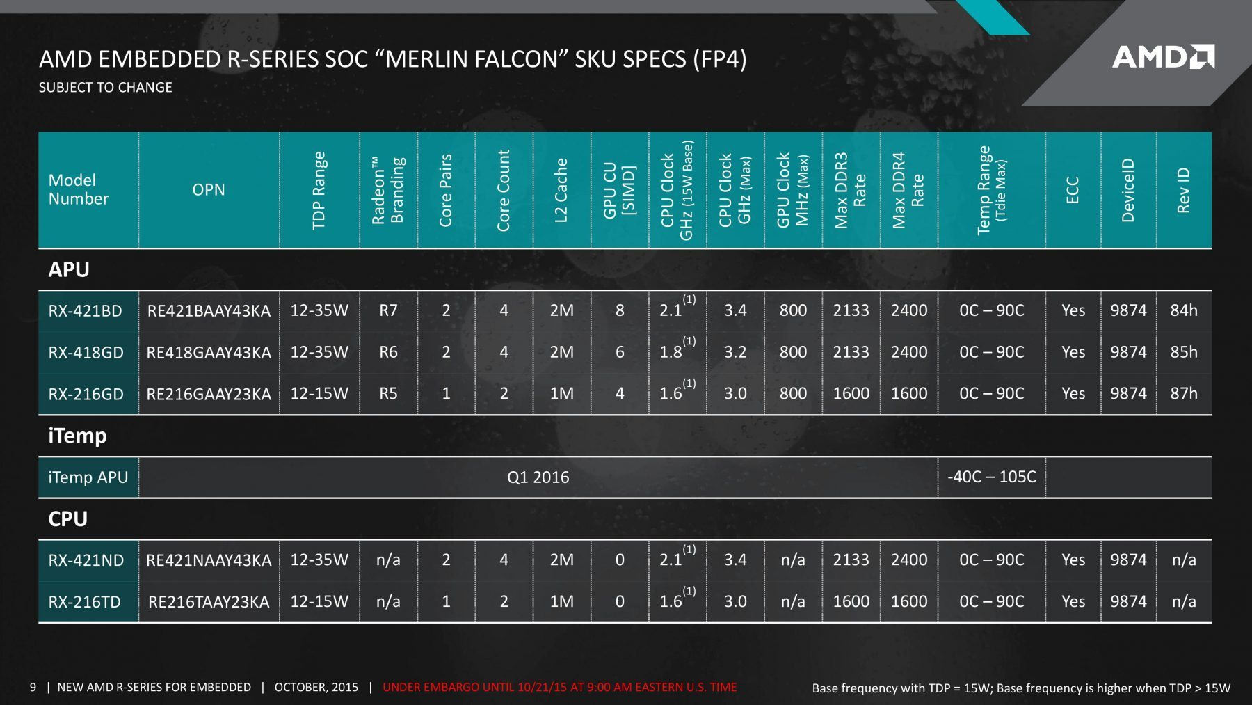 AMD-Merlin-Falcon-SOC-Carrizo-APU_R-Series-Lineup