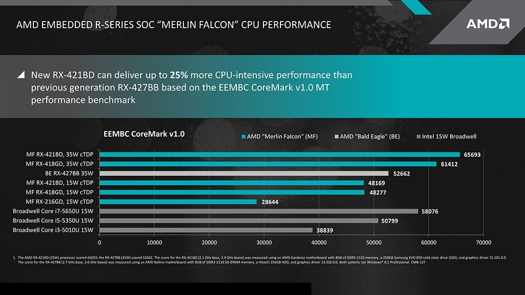 AMD-Merlin-Falcon-SOC_Performance-1