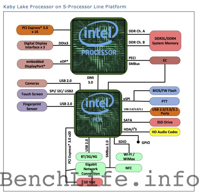 Intel-Kaby-Lake-S-635x621
