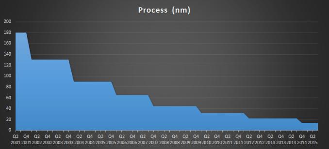 Process_575px