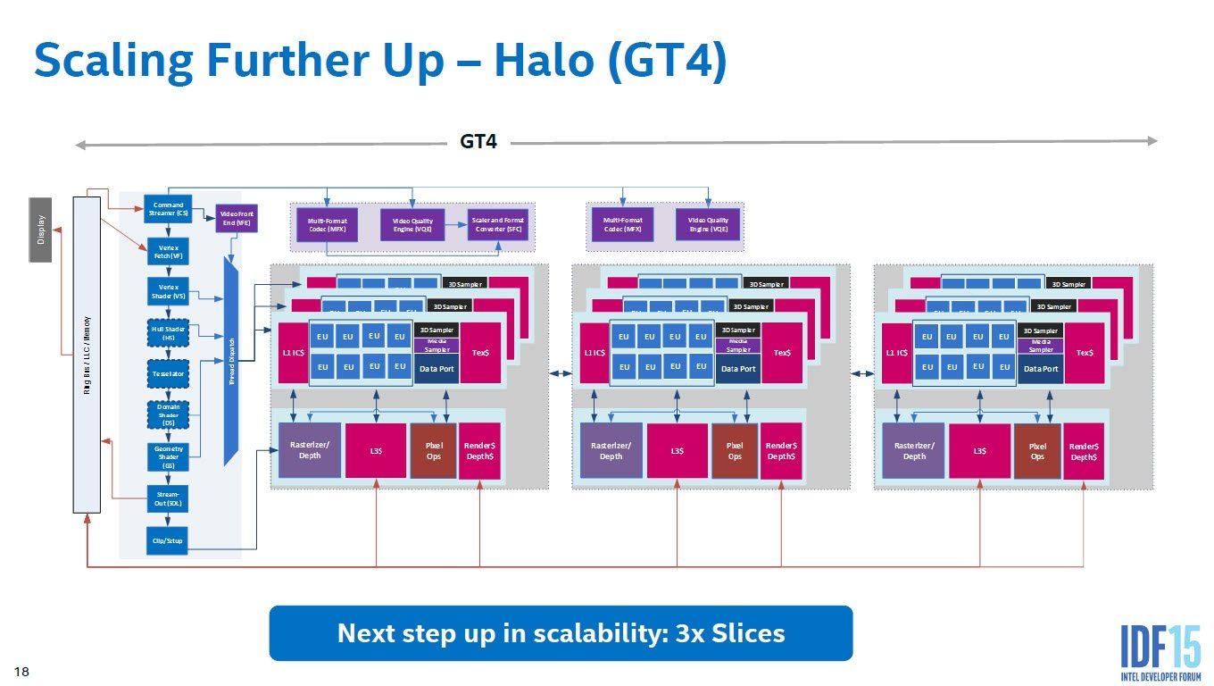 Intel-Skylake-Gen9-Graphics-Architecture_GT4