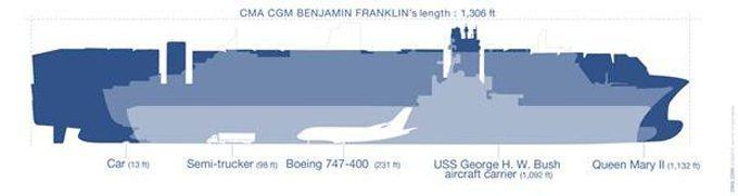 cmacgm-benjamin-franklin-20151221-dimensions