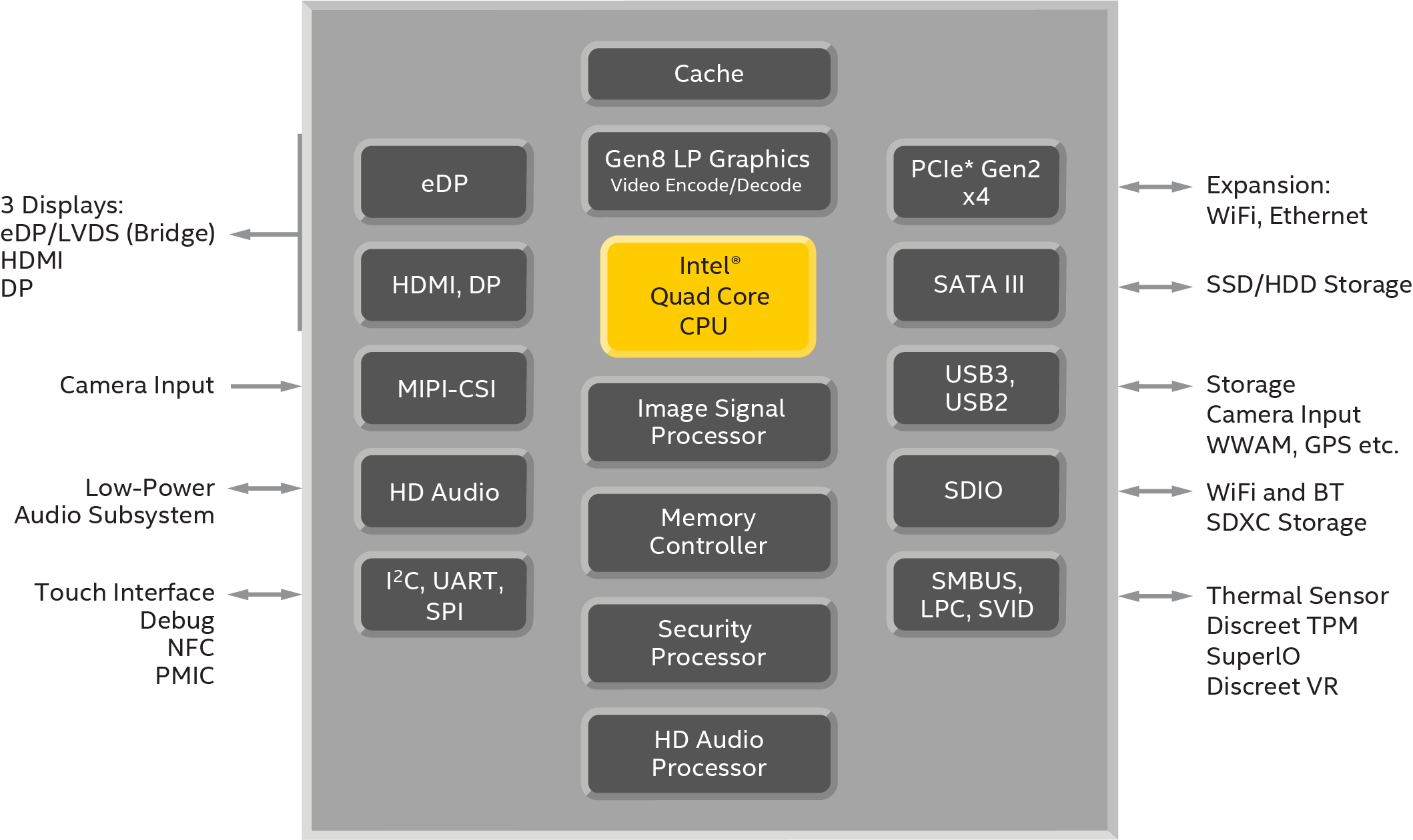 edc-braswell-block-diagram-16x9