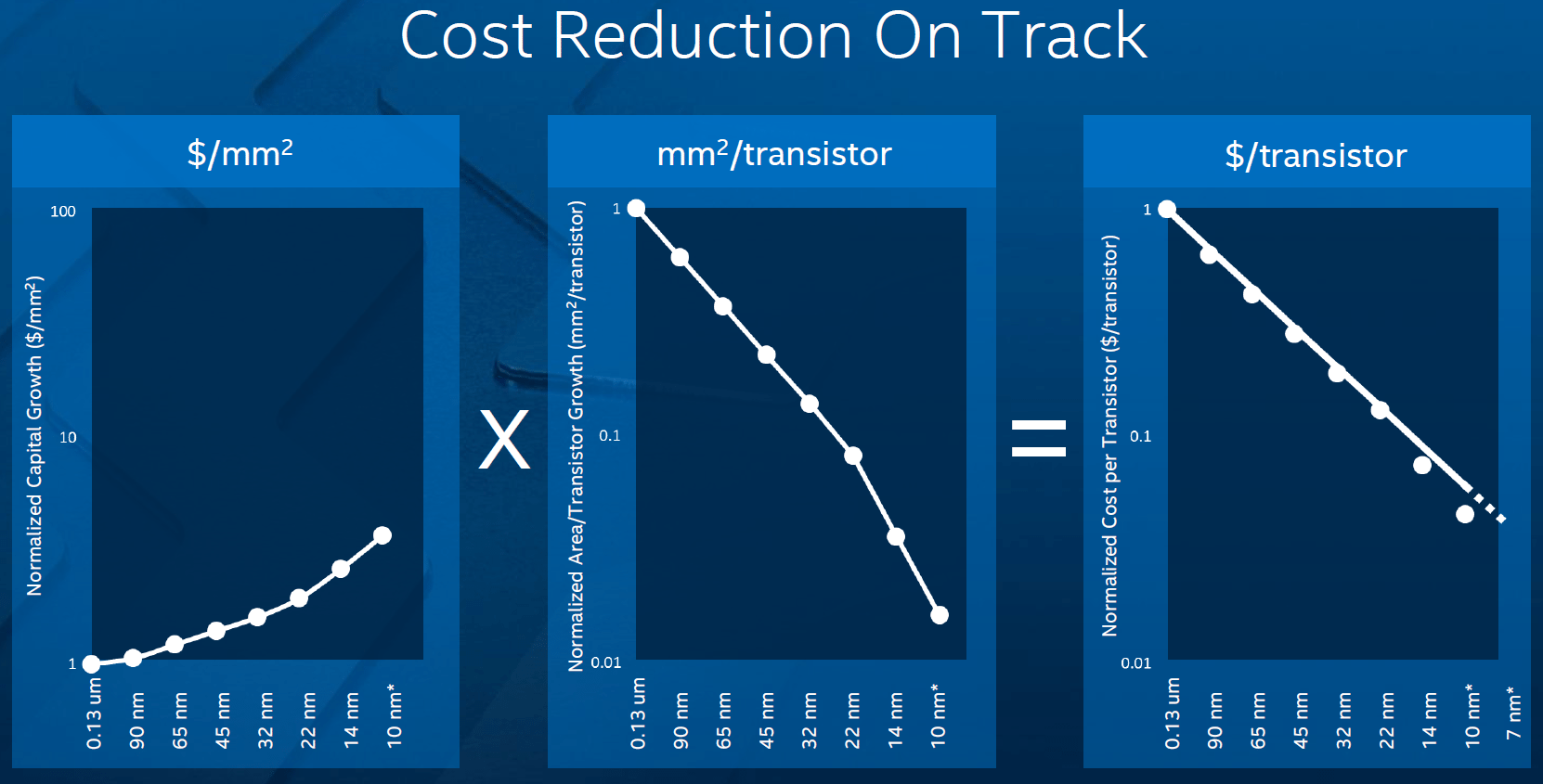intel_semiconductor_reduction_cost_chip_manufacturing1