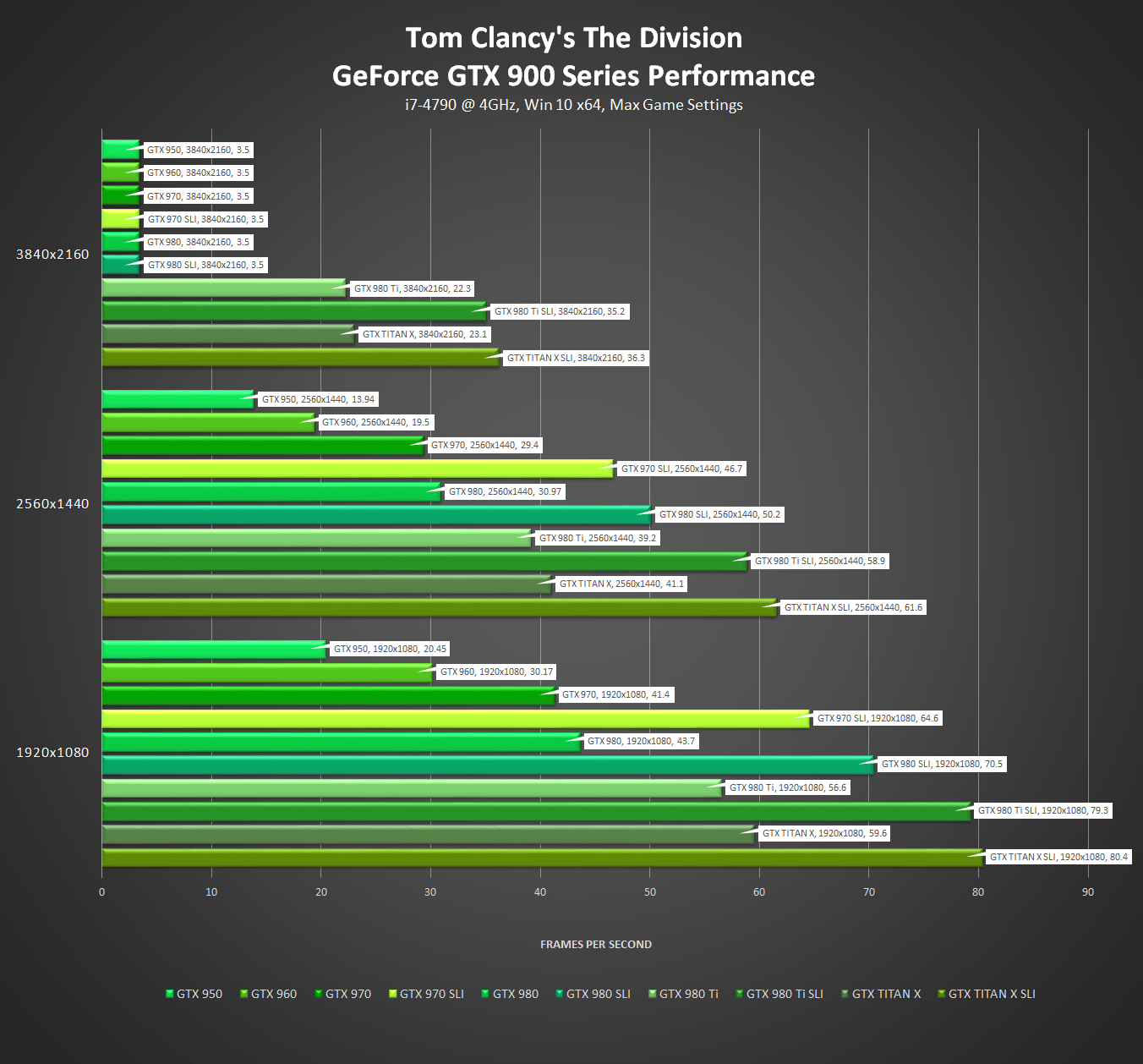 tom-clancys-the-division-nvidia-geforce-gtx-900-series-performance