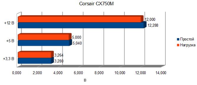 Corsair CX750M test