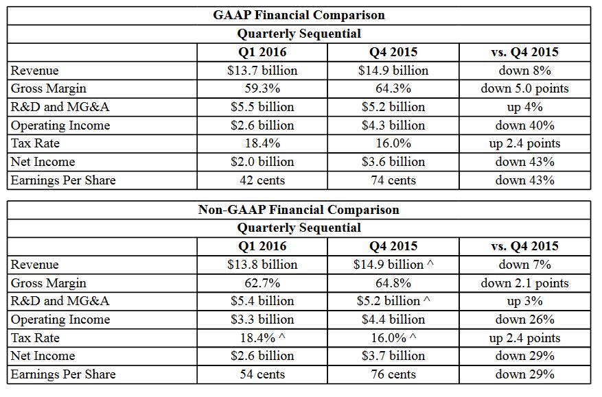 Выручка Intel за первый квартал 2016 года