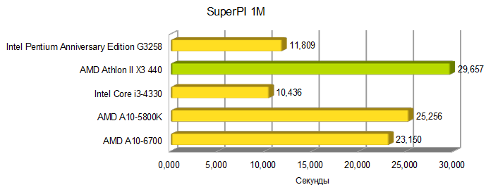 AMD Athlon II X3 440 superpi