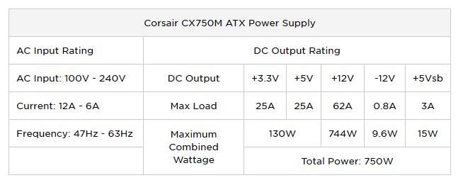 Corsair CX750M rating
