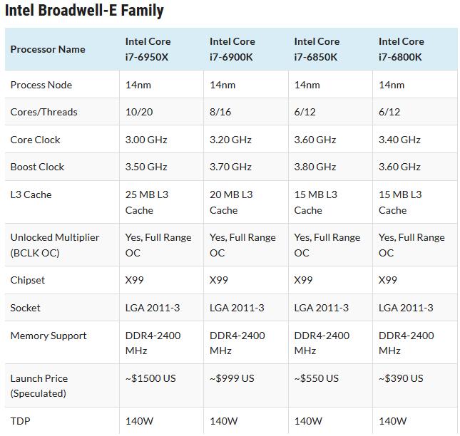 Семейство Broadwell-E