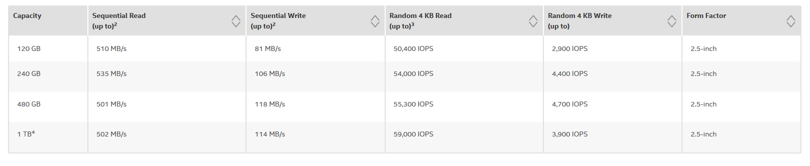 Intel SSD S3100 спецификации