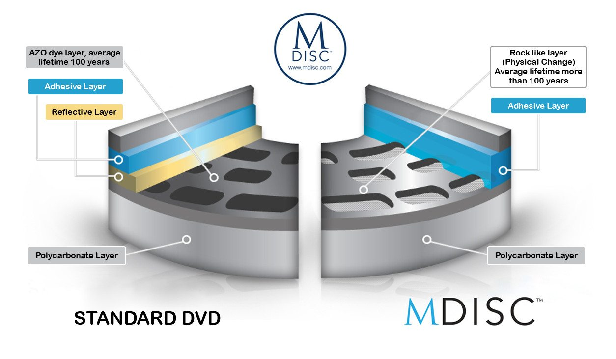 MDISC_DataStorage_EN