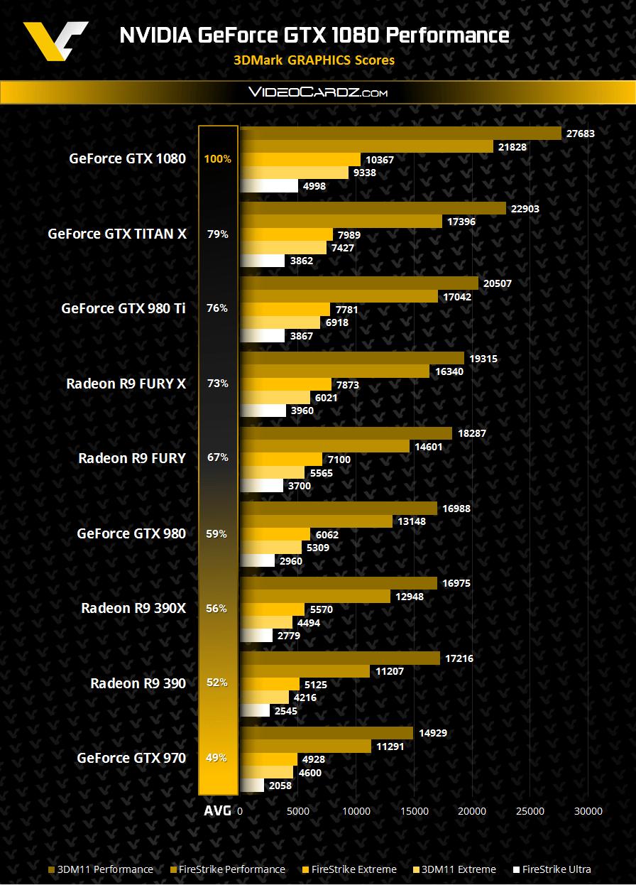 GeForce GTX 1080 в номинале