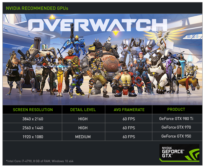 Overwatch-Performance-Graphic-Version-B-60FPS