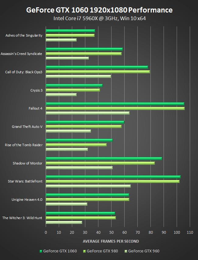 nvidia-geforce-gtx-1060-1920x1080-performance