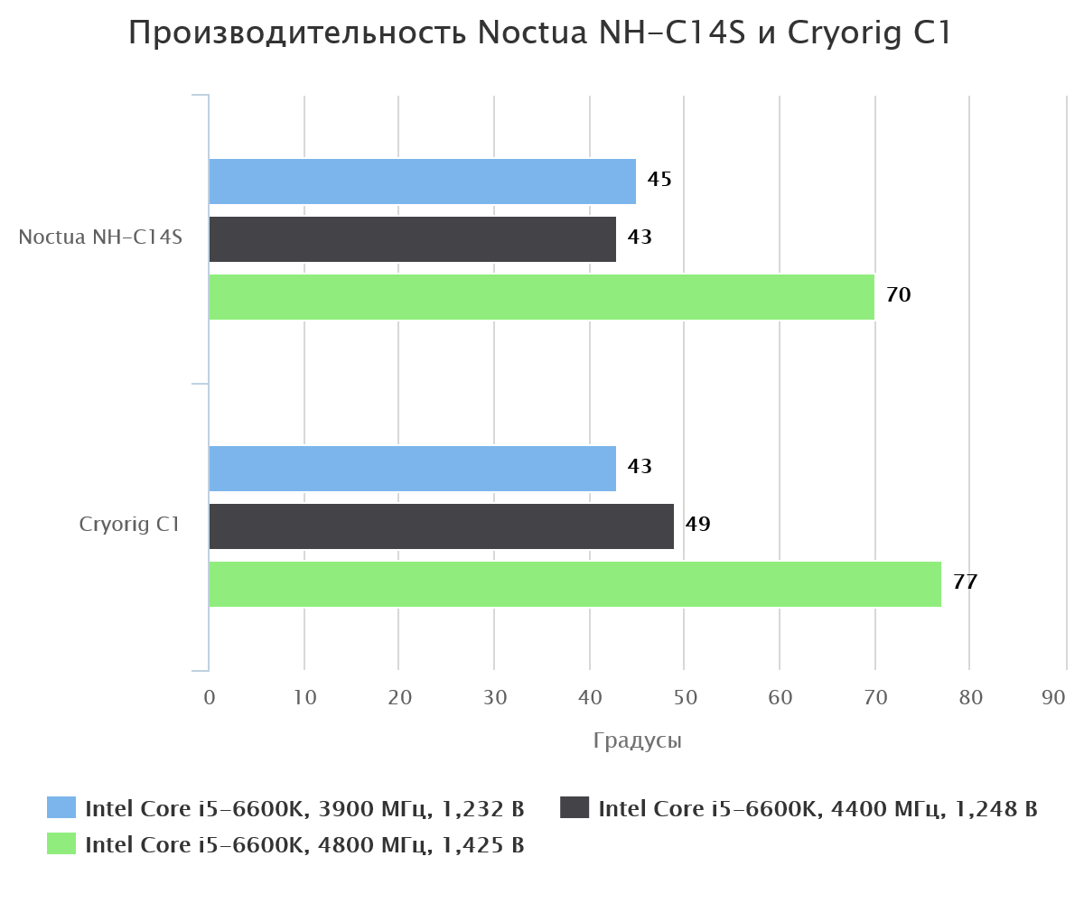 Noctua NH-C14S с одним вентилятором