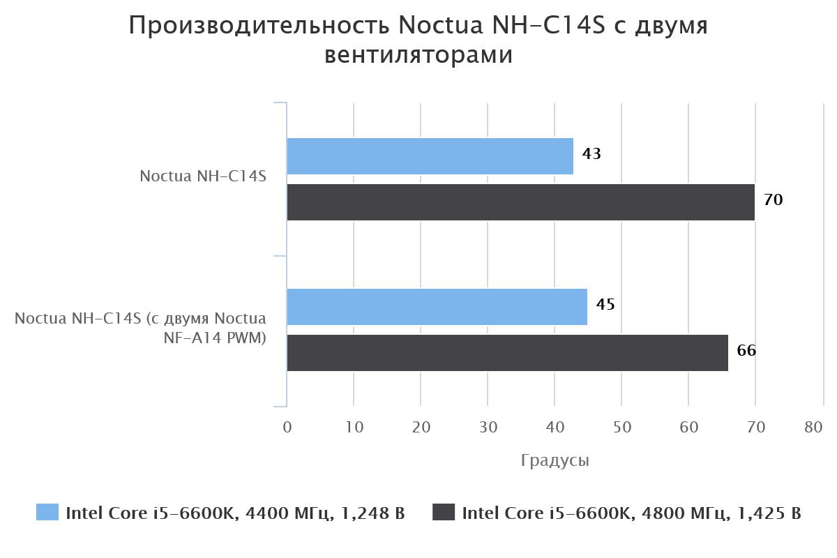 Noctua NH-C14S с двумя вентиляторами
