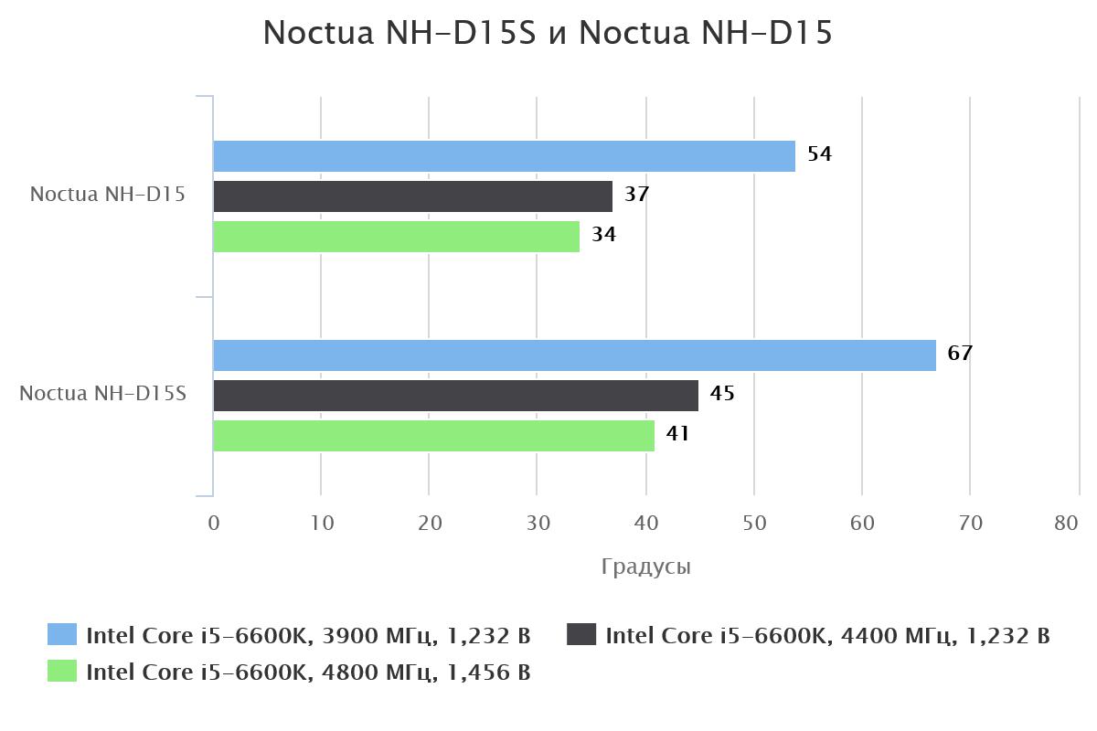 Noctua NH-D15 против Noctua NH-D15S