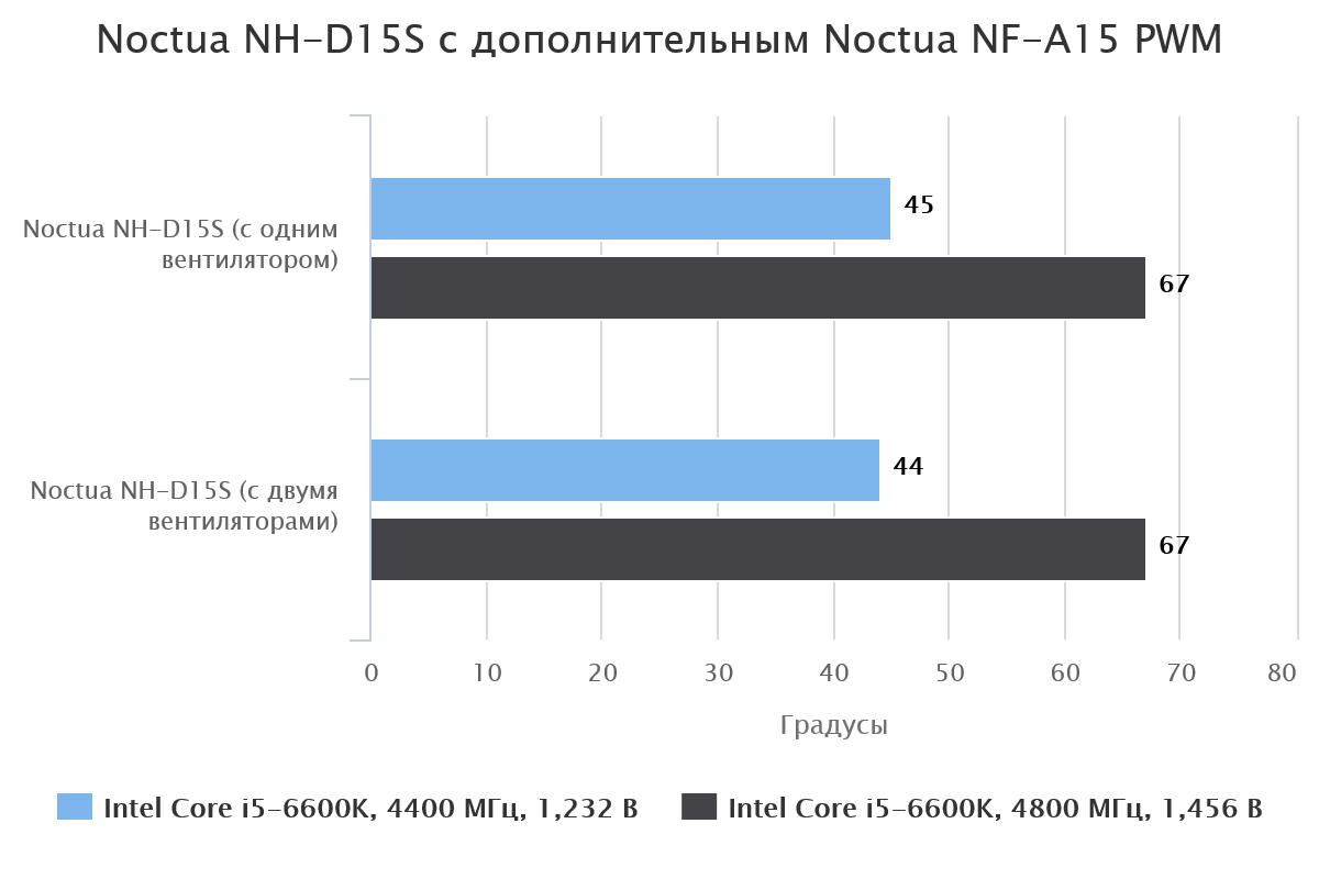Noctua NH-D15S с одним вентилятором и с двумя