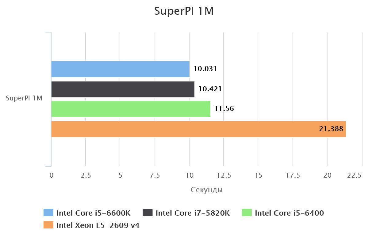 superpi-1m-56235-1