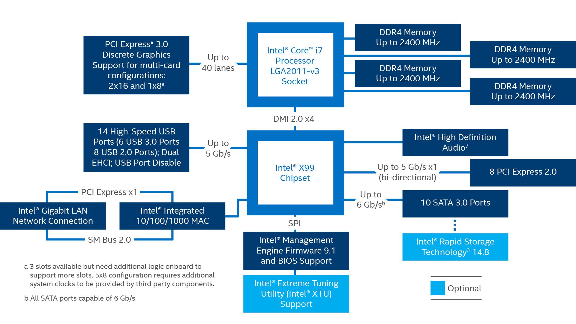x99-chipset-block-diagram-2016-rwd