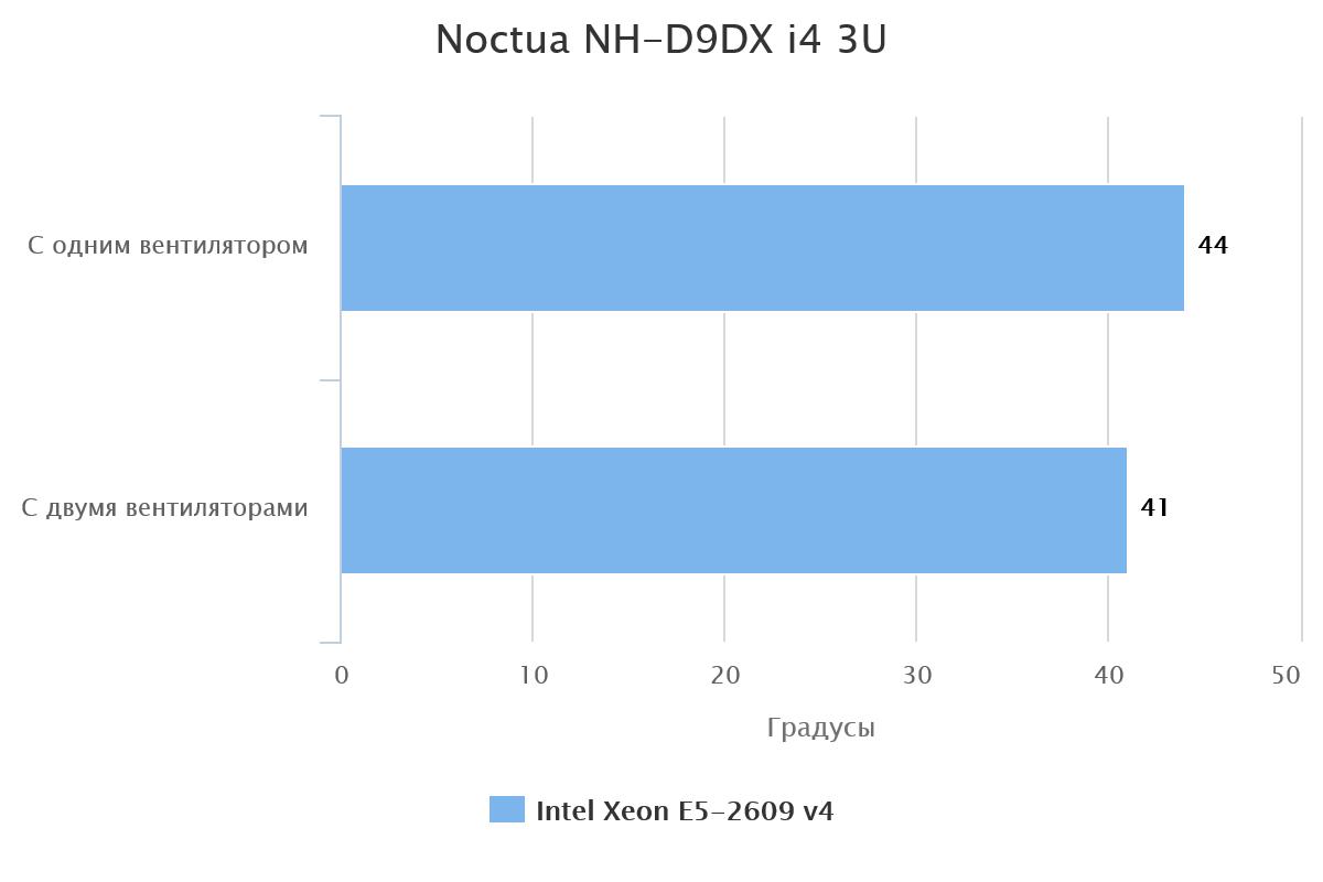 Noctua NH-D9DX i4 3U