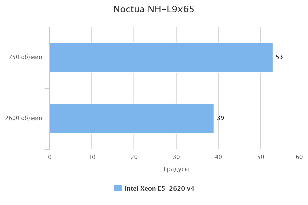 Noctua NH-L9x65