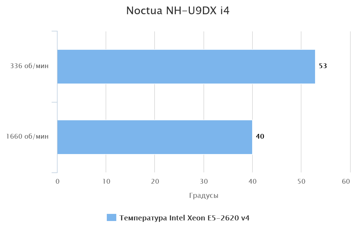 noctua-nh-u9dx-i4-57449-1