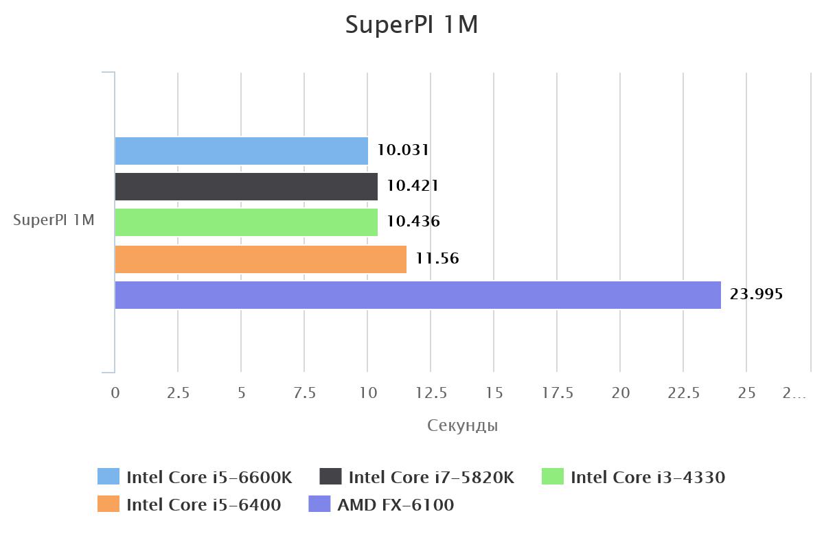 superpi-1m-57075-1
