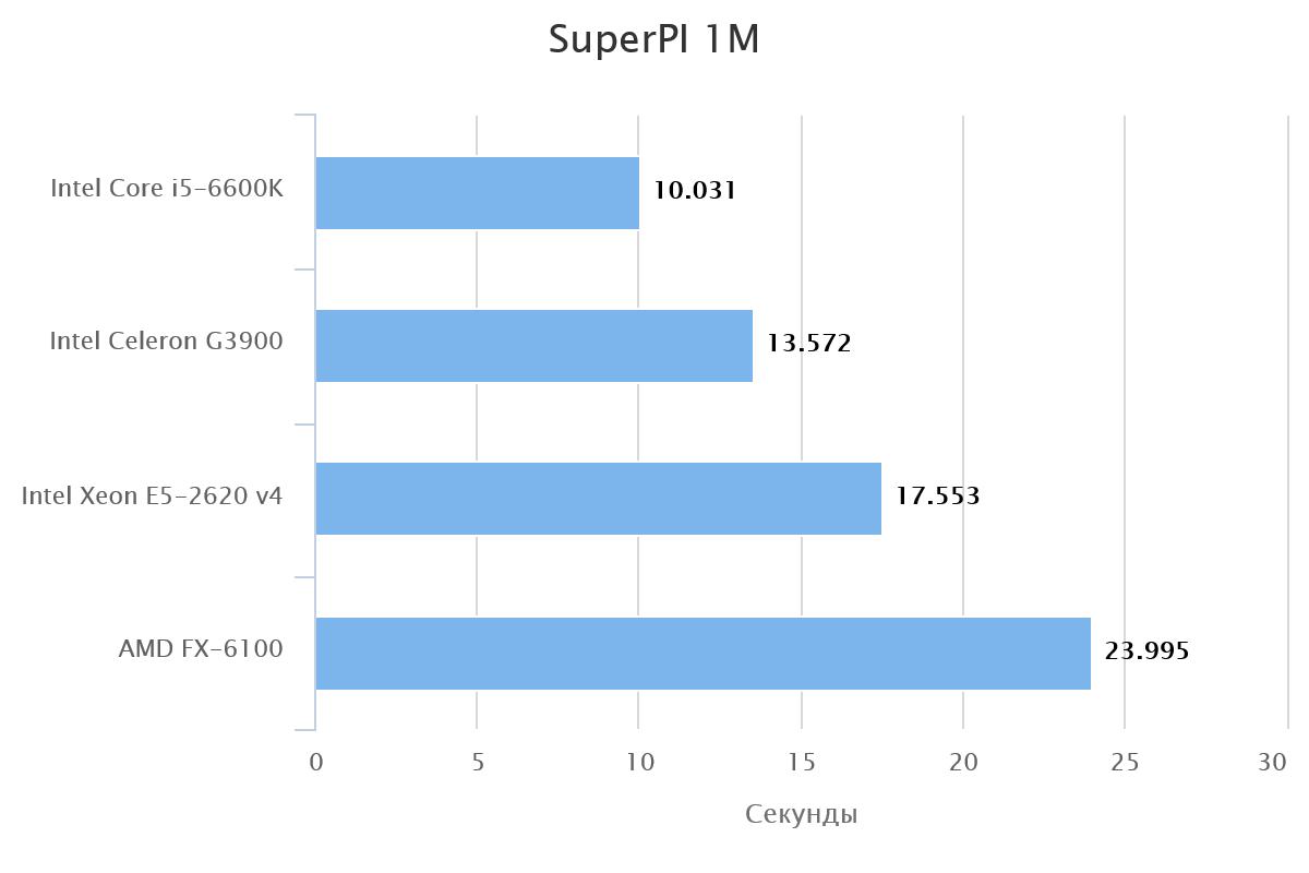 superpi-1m-57498-1