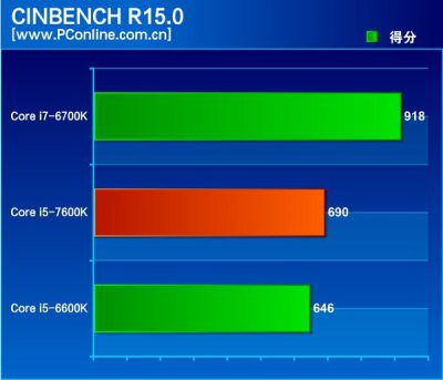 intel-kaby-lake-core-i5-7600k-review_cinebench-r15