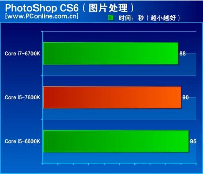 intel-kaby-lake-core-i5-7600k-review_photoshop-cs6
