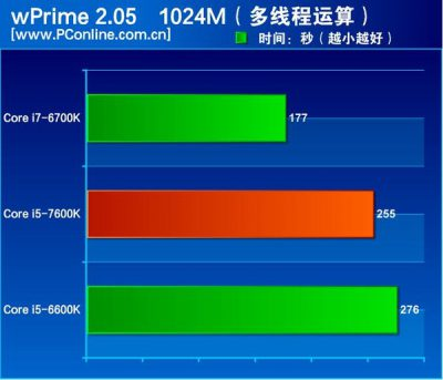 intel-kaby-lake-core-i5-7600k-review_wprime-1024m