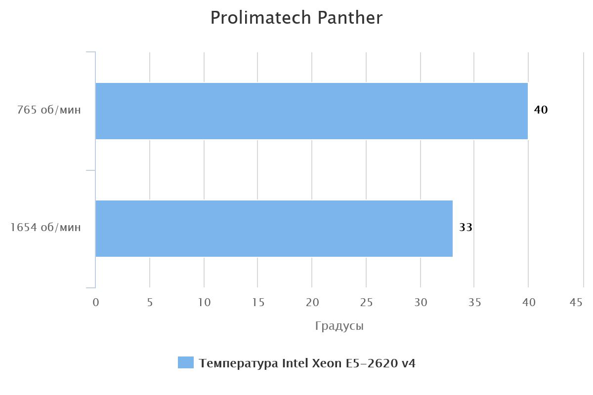 prolimatech-panther-60160-1