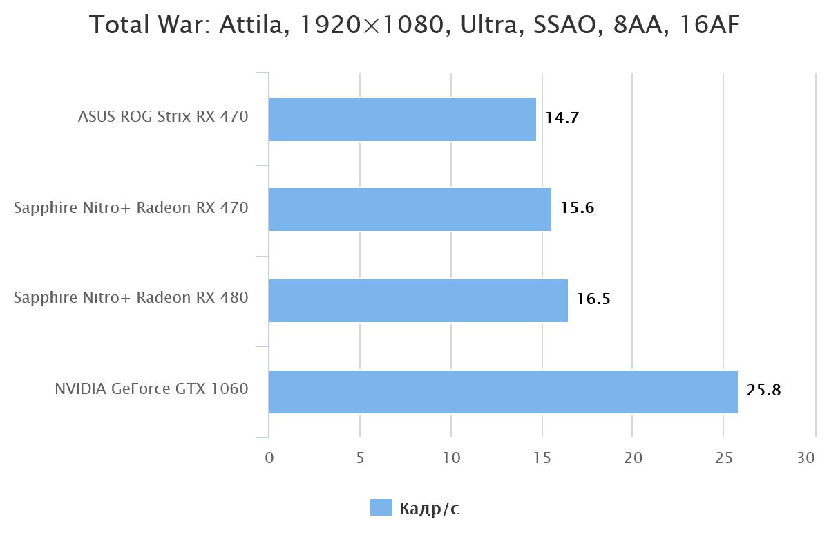 total-war-attila-1920x1080-ultra-ssao-8aa-16af-59944-1