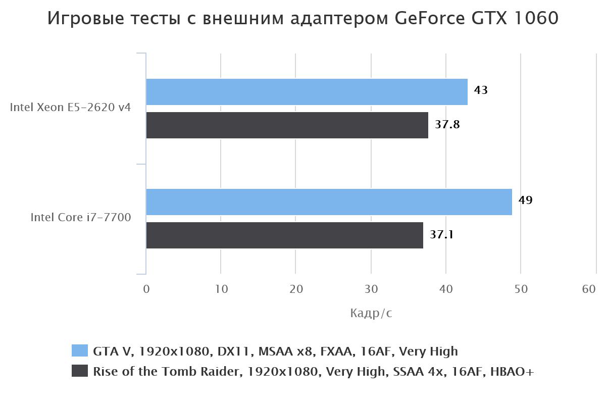 Процессор Intel Xeon E5-1660v4 3.2GHz 20Mb LGA2011 OEM