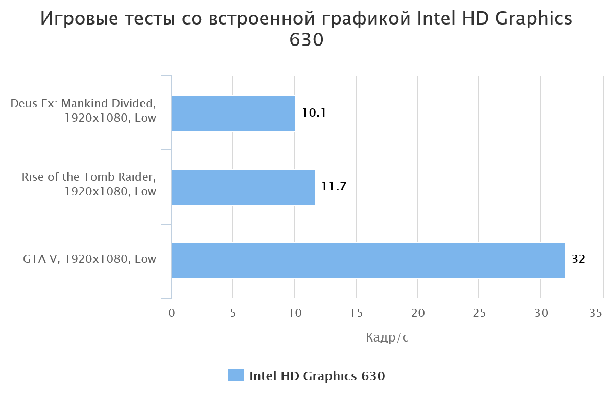 Intel Core i7-7700 c Intel HD Graphics 630