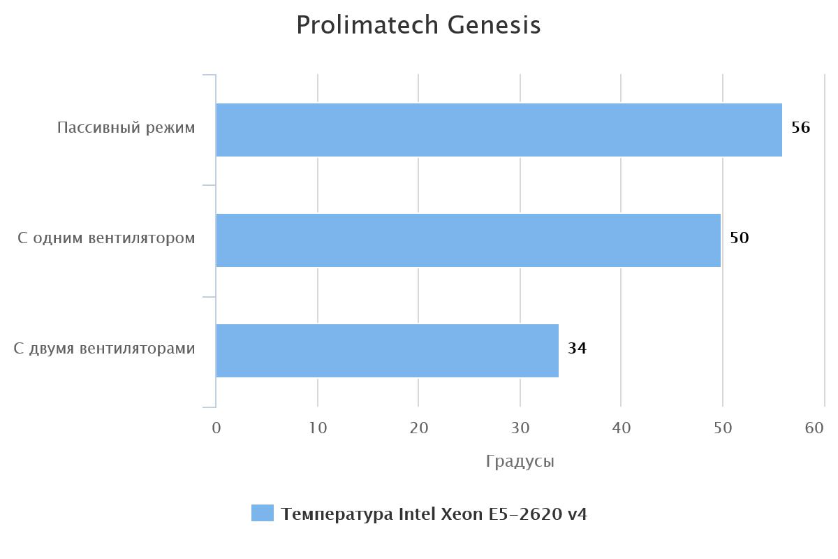 prolimatech-genesis-60302-1